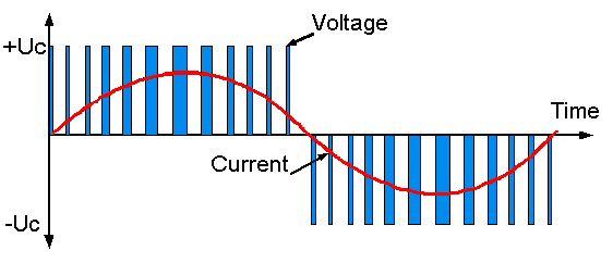 Ý nghĩa thông số tần số sóng mang PWM trên biến tần