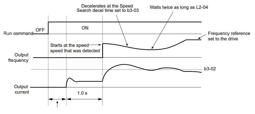 Tìm hiểu chế độ speed search fly start trên biến tần